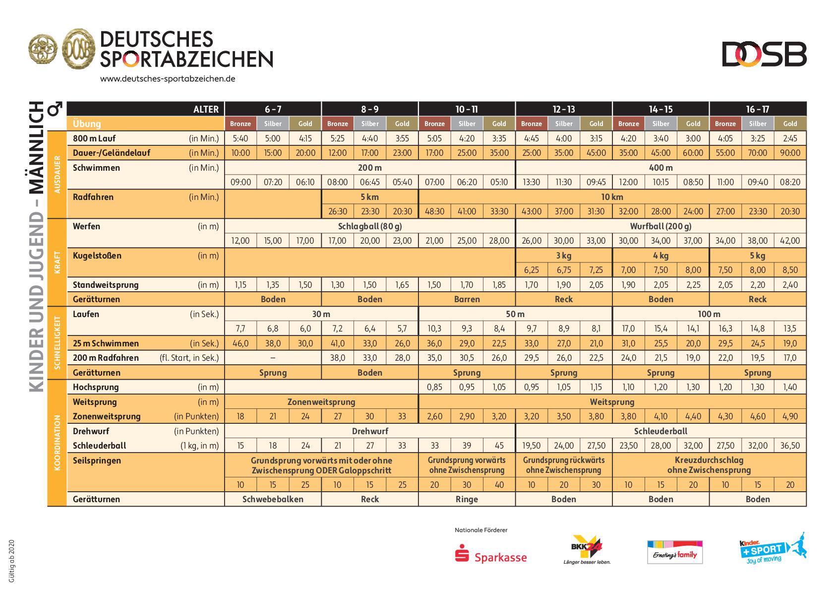 DSA_Leistungsnachweis_KiJu_Männlich-001